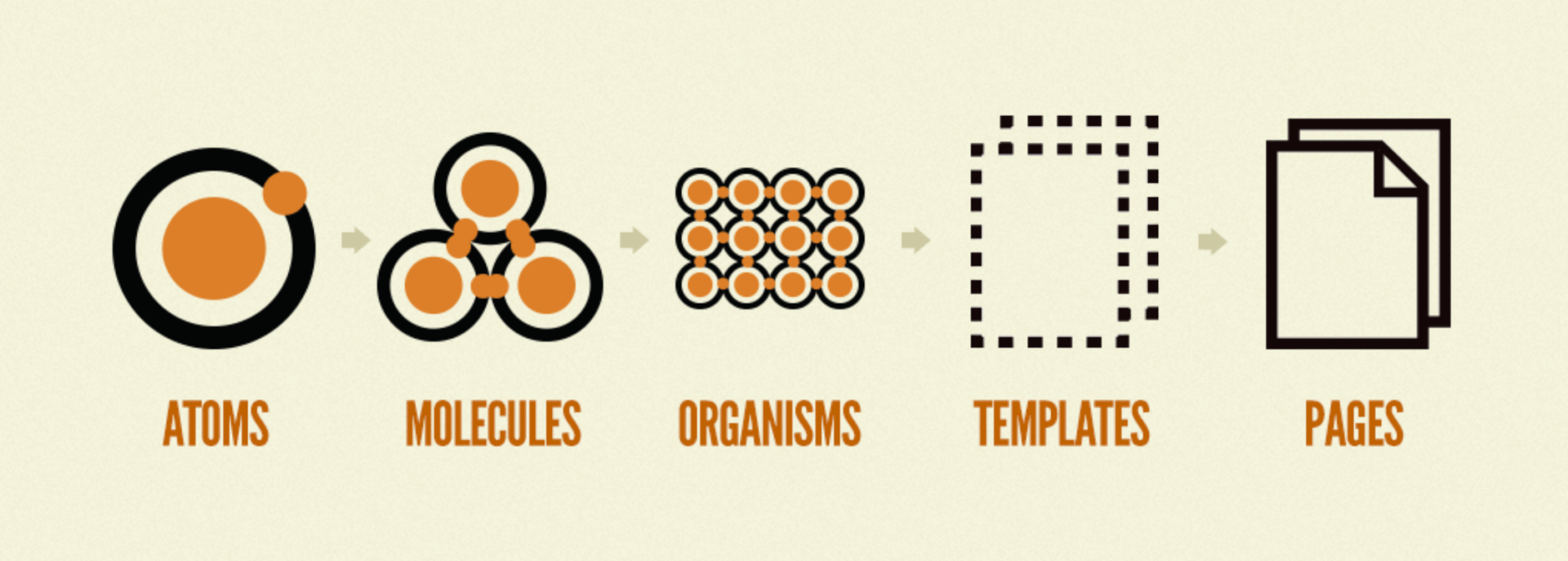 atomic design system